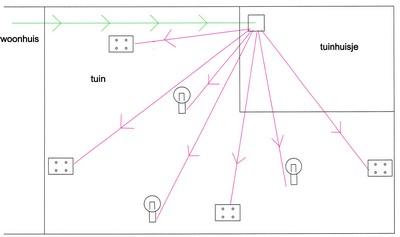 tuinverlichting aansluiting vanuit centraal punt